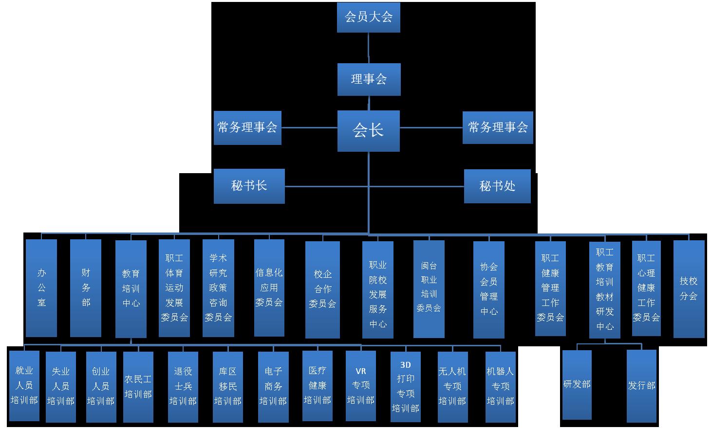 现在使用组织架构图 (1).png